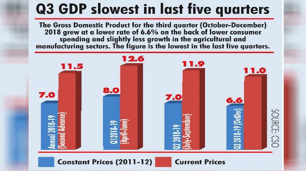 TV9 Bharatvarsh Latest Economy News, तीसरी तिमाही में जीडीपी में गिरावट, घटकर पहुंची 6.6