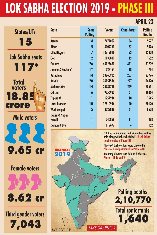 LOK SABHA ELECTION 2019 phase 3, थर्ड फेज वोटिंग LIVE: साढ़े 5 बजे तक 61.31 फ़ीसदी मतदान