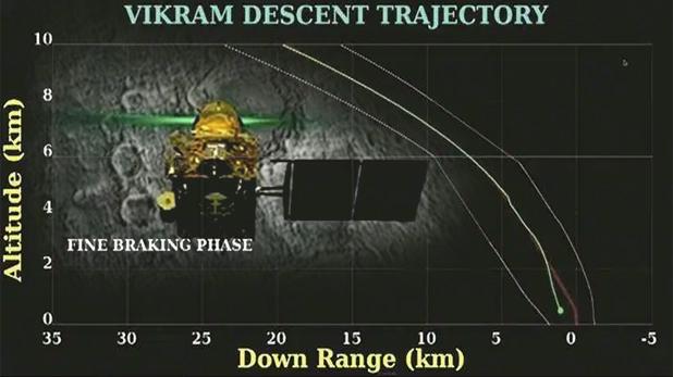 लैंडर विक्रम, चंद्रयान-2: सिर्फ 335 मीटर से चूक गया 'विक्रम', पता चला क्यों फेल हुई सॉफ्ट-लैंडिंग