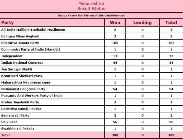 Maharashtra Govt Formation, महाराष्ट्र में सरकार बनाने के यही हैं तीन विकल्प, कौन सा गणित बैठेगा सटीक?
