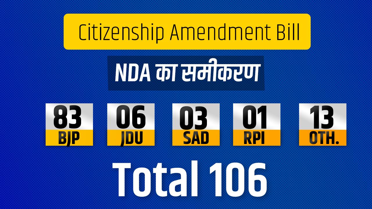 Citizenship Amendment Bill, नागरिकता संशोधन बिल: समझिए राज्यसभा का पूरा गणित