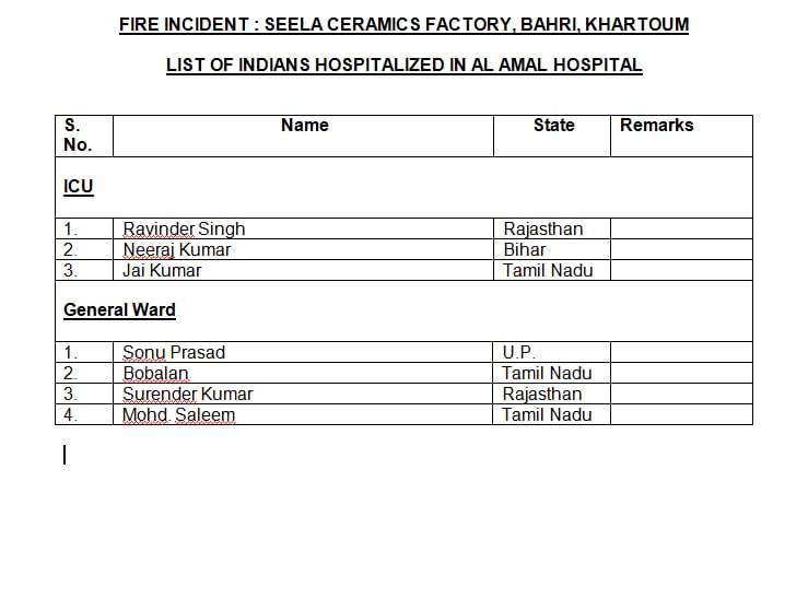 LPG tanker blast, LPG टैंकर में हुआ ब्लास्ट, 18 भारतीयों समेत 23 लोगों की मौत, देखिए पूरी लिस्ट