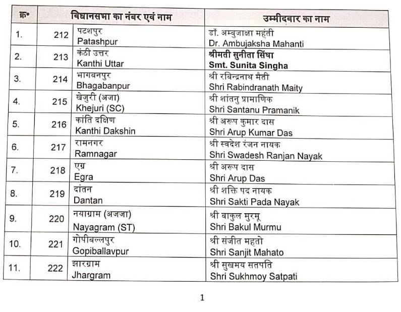 Bjp List West Bengal