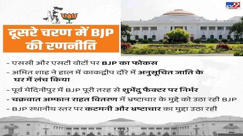 Bengal Election Data BJP