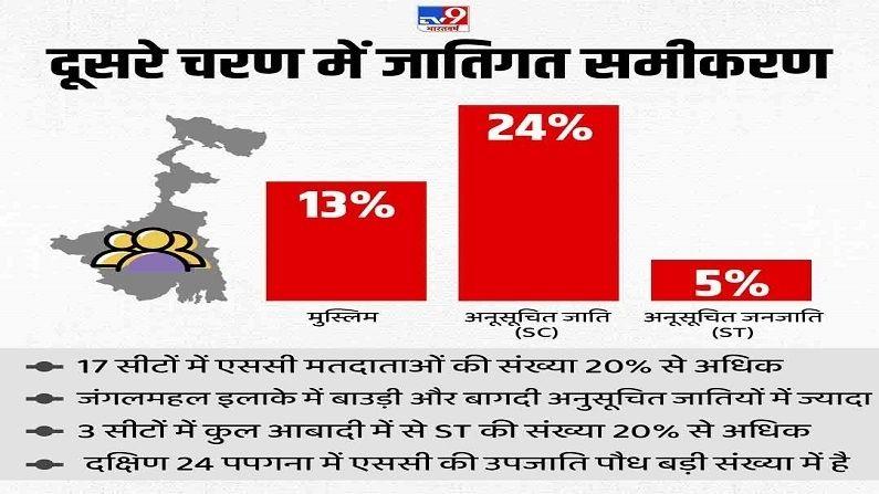 Bengal Election Cast data