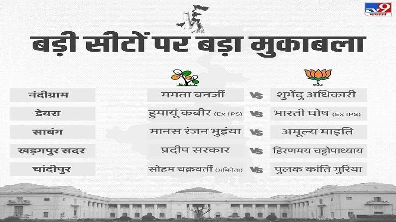 Bengal Election Big Name
