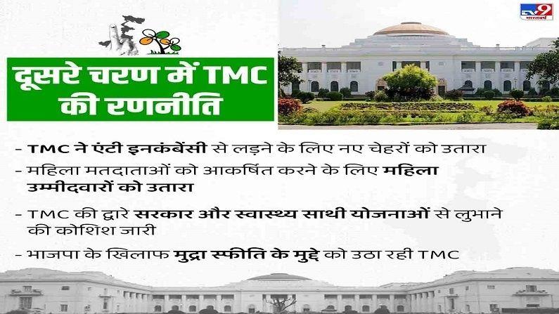 Bengal Election Data TMC