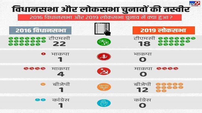 Bengal Election Data