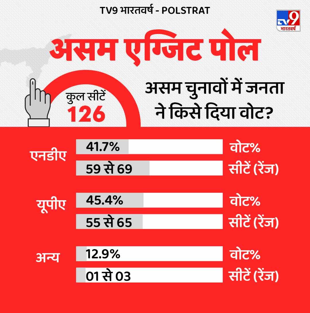 Assam Exit Poll
