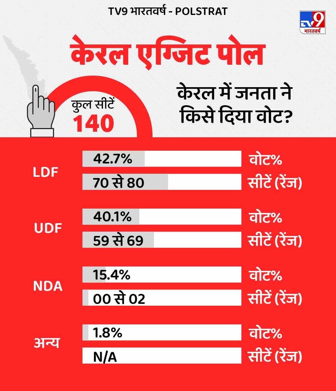 Kerela Exit Poll (1)
