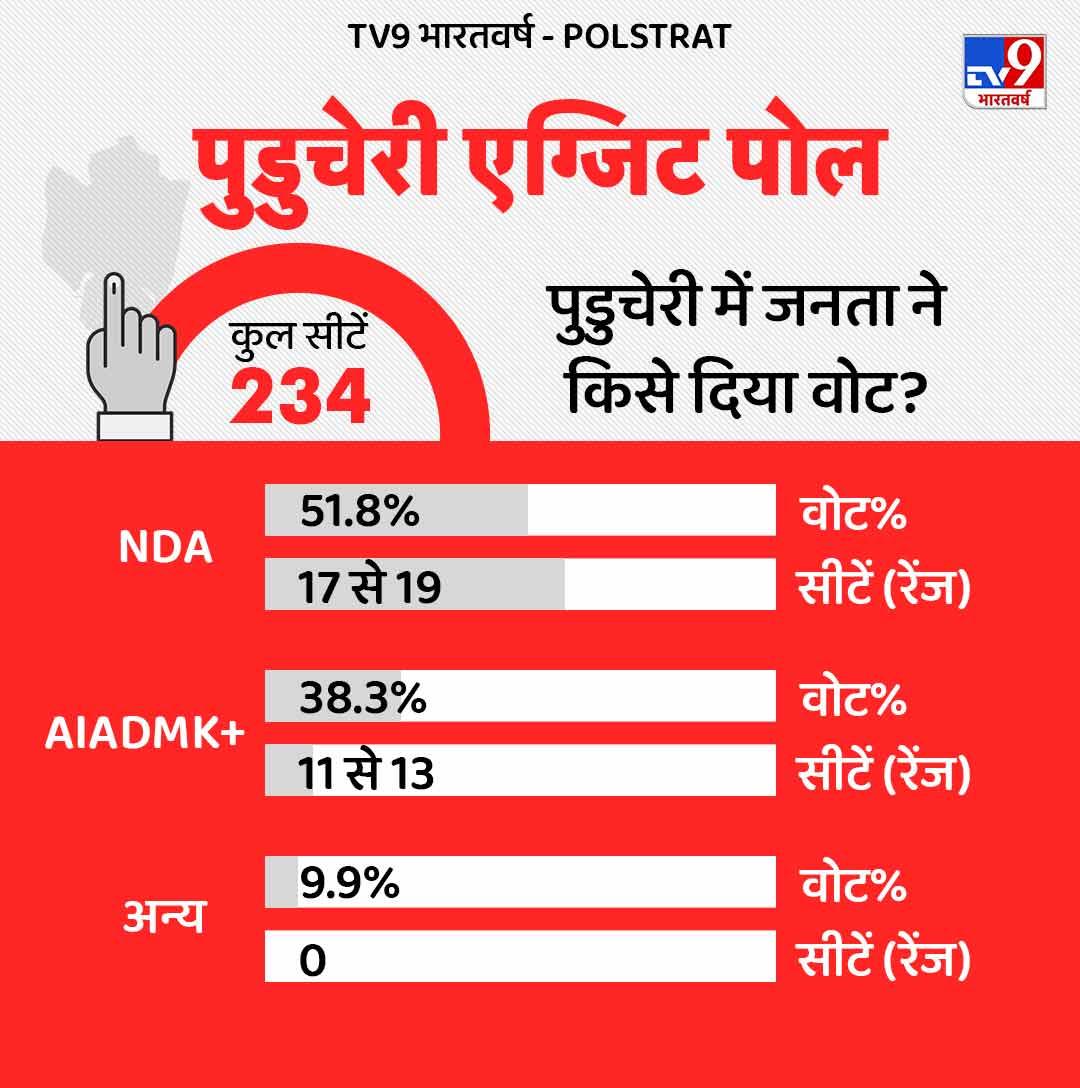 Puducherry Exit Poll