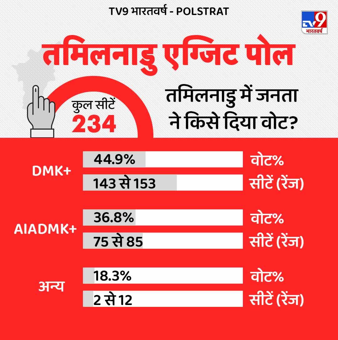 Tamilnadu Exit Poll (1)