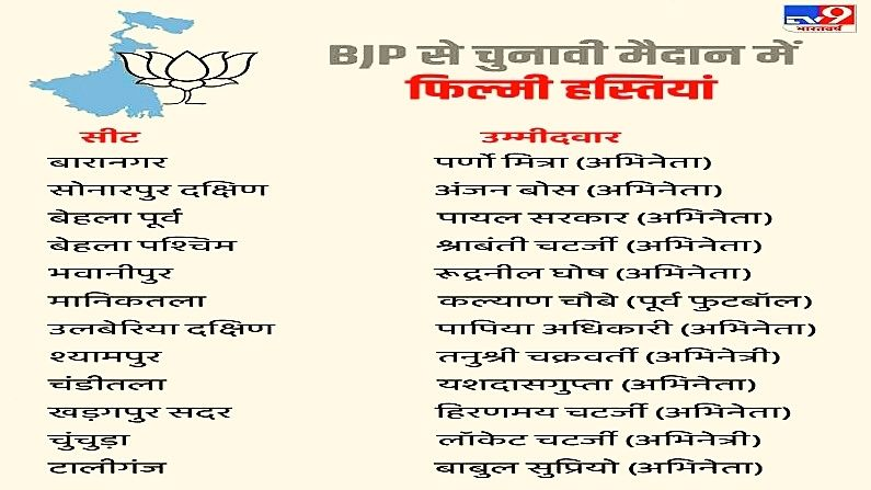 BJP Film Stars Candidate