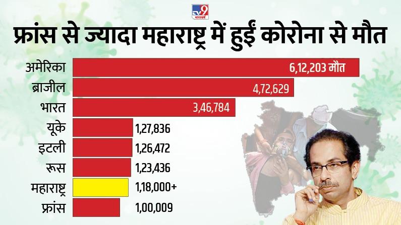 Maharashtra Death