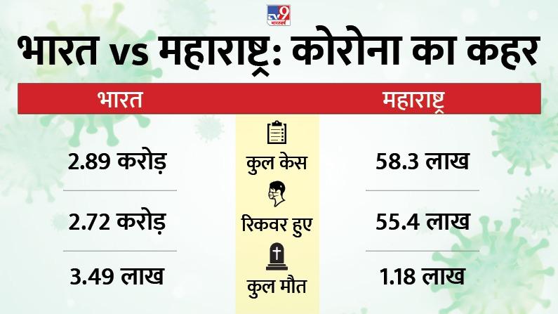 India Maharashtra Comparision